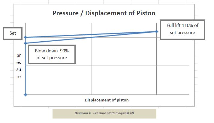 pressure-plotted-against-lift